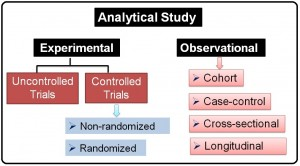 Classification of Analytical studies