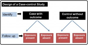 Design of a Case-Control Study