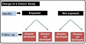 Design of a Cohort study
