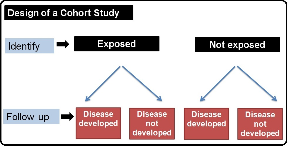 types of case control study designs Start studying analytic epidemiology: types of study designs learn vocabulary, terms, and more with flashcards, games, and other study tools  case control study.