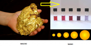 Fig 1 gold macro vs nano