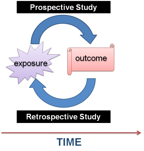 Retrospective case control study design  Headsome Communication SlideShare Figure    A schematic diagram of a case control study design